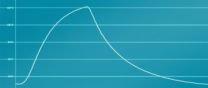 Produktlebensdauertests